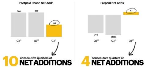 Sprint quarterly performance January 2018 (Sprint)