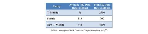 T-Mobile data