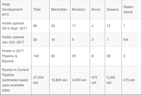 How To Invest In Property Nyc For Average