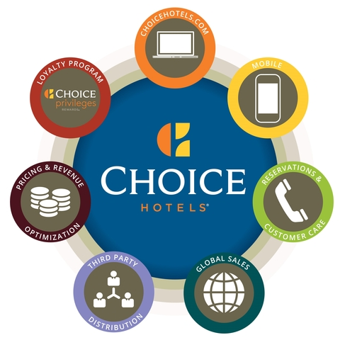 The Platform Manages All Distribution For Choice Hotels Optimizing Rate Inventory Availability Ping Booking And Reservations Its Website