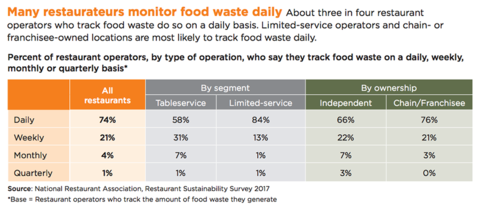 chart showing how often restaurants monitor food waste