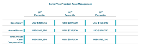 Hotel asset manager compensation fair, but should be higher