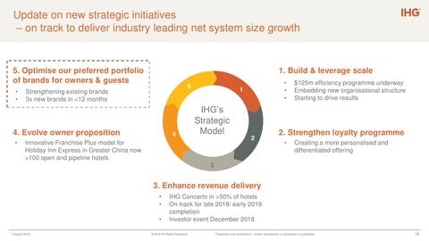 IHG doubles down on China   Hotel Management