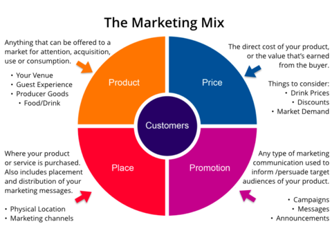 Marketing mix graph by Whitney Larson - Produce Big Marketing Results with a Small Budget