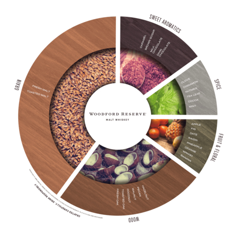 Woodford Reserve Kentucky Straight Malt Whiskey flavor wheel