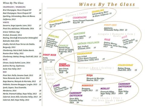 Sage at ARIA Resort & Casino Las Vegas wine menu Venn diagram