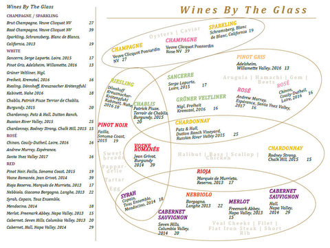 Sage at ARIA Resort & Casino Las Vegas wine menu Venn diagram