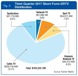 Third-Quarter 2017 Short-Form DRTV Distribution
