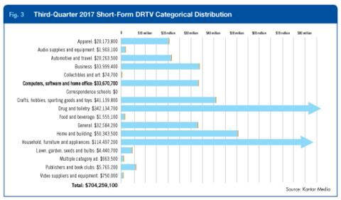 Third-Quarter 2017 Short-Form DRTV Categorical Distribution