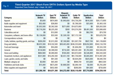 Third-Quarter 2017 Short-Form DRTV: Dollars Spent by Media Type