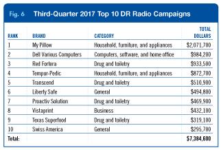 3Q radio media billings fig 6
