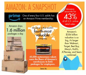 Amazon: A Snapshot