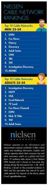 Nielsen Housewares Cable Rankings