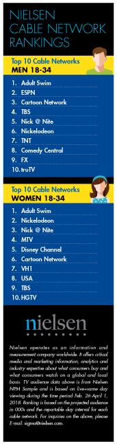 Nielsen Cable Rankings: MBPG