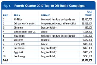 4Q DR Radio Media Billings fig. 6