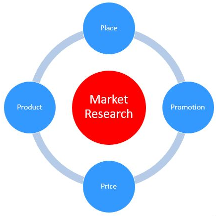 Fig. 2: The classical marketing mix consists of four parts…product, position, price and place.   The details and values of these are inexorably tied to market research. Courtesy: Roger Grace Associates