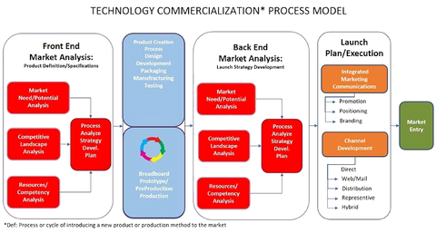 Fig. 1: The Sensors and MEMS Commercialization process relies heavily on market research to effectively plan the integrated marketing communications program which occurs in the back end of the process. Courtesy: Roger Grace Associates