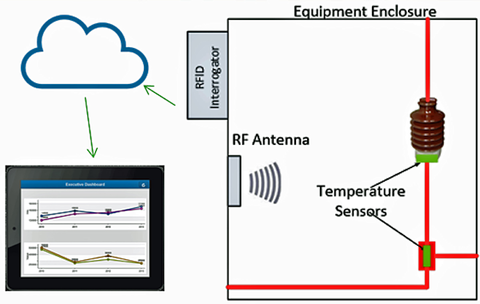 Fig. 2: Multiple smart passive sensors can monitor temperature at several locations cost-effectively.