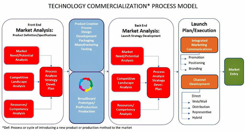 "Fig. 2: The MEMS commercialization process relies heavily on market research inputs...both in the ""front end"" with the customers' unfulfilled needs analysis, internal competency analysis and competitive analysis and in the ""back end"" with determination of"