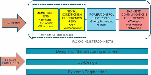 Fig. 5: MEMS Sensors-Based System Solutions are comprised of several of the following functions: sensor, signal conditioning, power/power management, communications and package/interconnects and are based on strong system engineering principles. Courtesy: