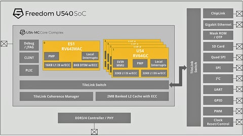 Freedom U540 SoC Block Diagram.