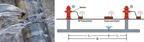 Left: Leaky pipe under investigation. Right: Schematic of leak detection setup. A leak is bracketed by two sensors whose distance is D. The leak sound propagates in both directions and a correlator measures the time it takes to reach each sensor. Based on