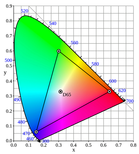 Fig. 3: Color Chromaticity Chart.