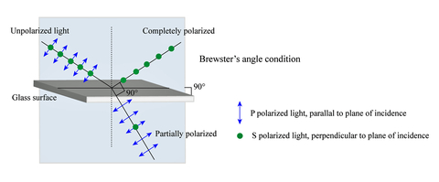 Fig. 4: Reflection from a non-metallic surface causes polarization.