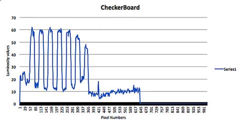 Fig 8: Checkerboard pattern creates distinct signal.