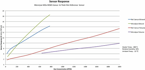 Figure 2: Sensitivity of MEMS MOS Gas Sensor versus conventional thick film device.