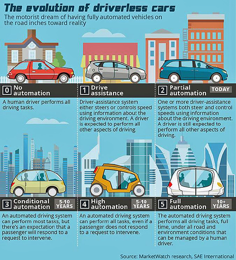 The various stages of driverless cars (copyright: MarketWatch).