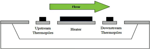 Fig. 1: MEMS Flow Sensor Theory of Operation.