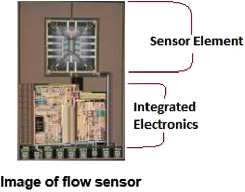 Fig. 3: Monolithic integration of the sensor and signal conditioning electronics onto a single chip enables smaller size, lower cost, much higher precision and control of the sensor.