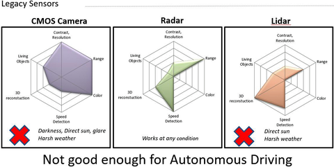 Fig 1:  Current sensing technologies suffer from perception problems. CMOS camera, radar, and LiDAR cannot function in dynamic lighting or harsh weather conditions.