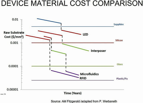 Fig. 1: It is widely known that the cost of sensors (MEMS)/electronics based on a Silicon base material is a minimum of two orders of magnitude more expensive on a per square area basis compared to that for plastic or paper materials. Courtesy: Paul Werba