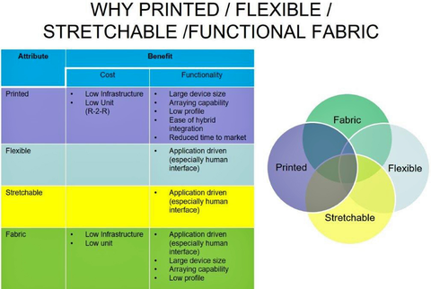 Fig. 2: The motivation and resulting benefits for the adoption of printed/flexible/stretchable and functional fabric sensors is primarily driven by cost of the resulting device in addition to infrastructure costs.    The ability to provide a broad range o