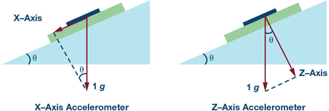 Fig. 1: Installation illustration of X-axis and Z-axis accelerometer.