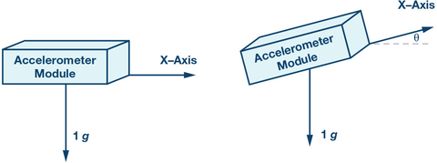 Fig. 2: X-axis sensing tilt measurement illustration.