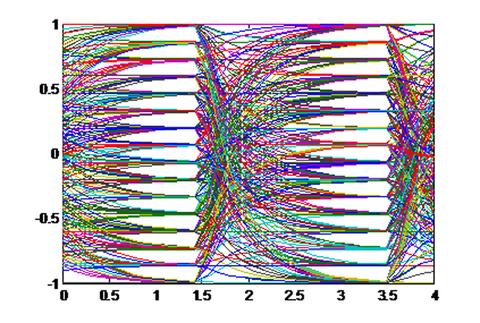 Fig. 1: PAM-16 Transmitter Eye-Pattern.
