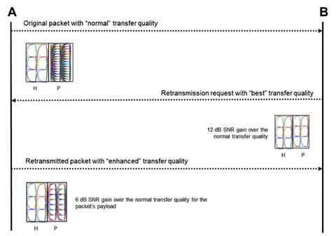 Fig. 4: HDBaseT DMLR Mechanism.
