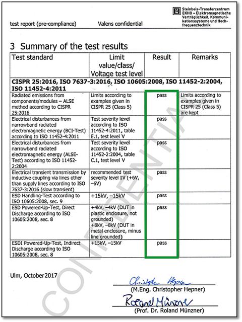 Fig. 6: ECU-Level Test Report Summary