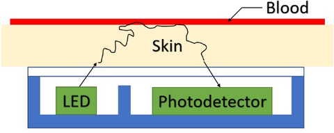 Fig. 1: This figure shows the principle of reflective optical-pulse measurements.