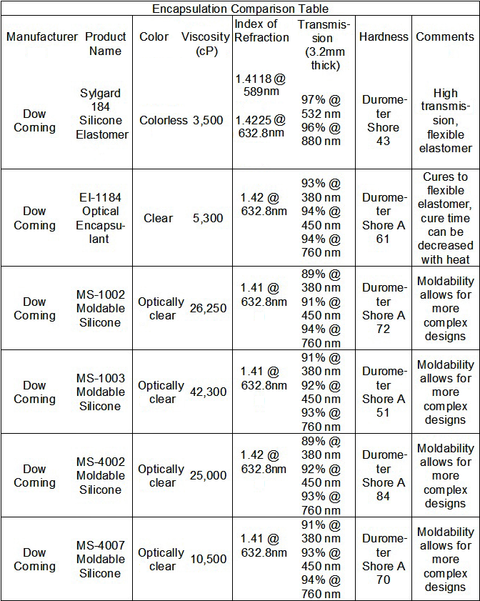 Table 2: Silicon encapsulation material properties.