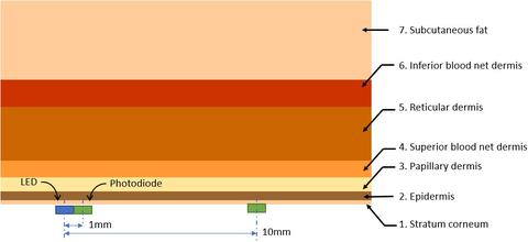 Fig. 6: This simulation setup determines optimal LED - photodiode separation.