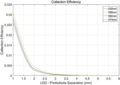 Fig. 7: Here is collection efficiency as a function of LED – photodiode spacing.