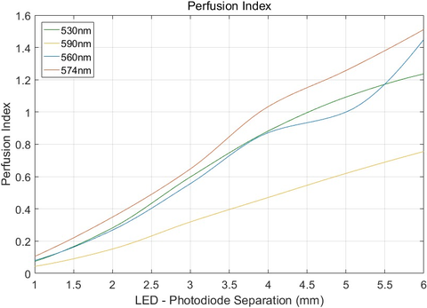 Fig. 8: Here is a perfusion index as a function of LED – photodiode spacing.