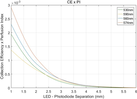 Fig.9: Here is a product of the collection efficiency and the perfusion index as a function of LED – photodiode spacing.