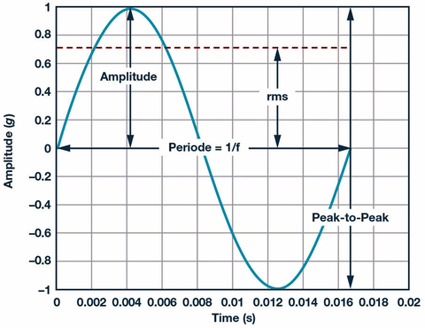Fig. 4: The amplitude, effective value, and peak-to-peak value of a harmonic vibration signal.