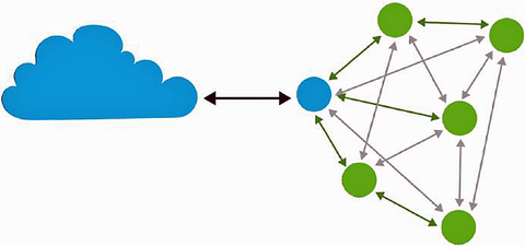 Fig. 1: A fully meshed home network with nodes all talking to each other, with one of them connected to the cloud.