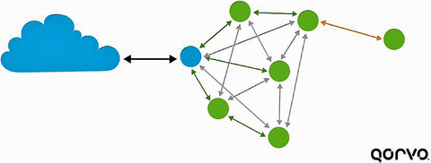 Fig. 2: How meshing runs into trouble with nodes all talking to each other, but one node at the side can only reach one nearby node.